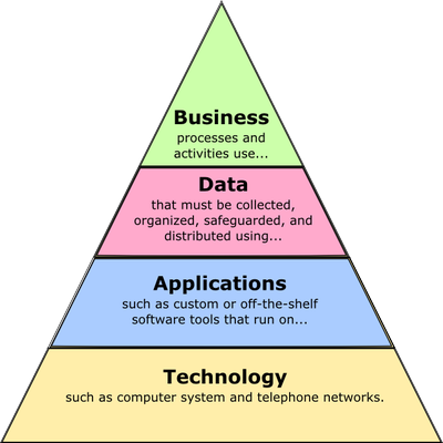 Multiple Facets Of Enterprise Architecture