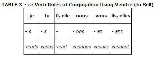 Pleasant Chapter 9 Re Verbs Present Tense This Table Shows The Beutiful Home Inspiration Truamahrainfo