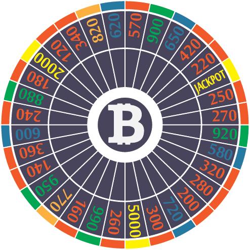 account di risparmio bitcoin