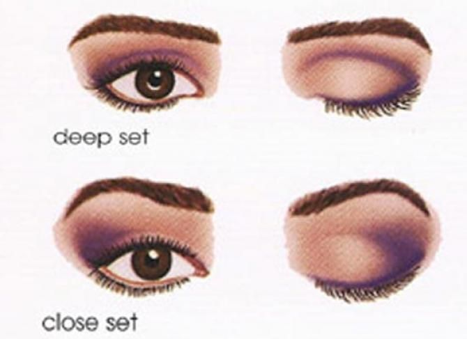 How To Do Eye Makeup According To The Shape Of Eyes Eye Shapes