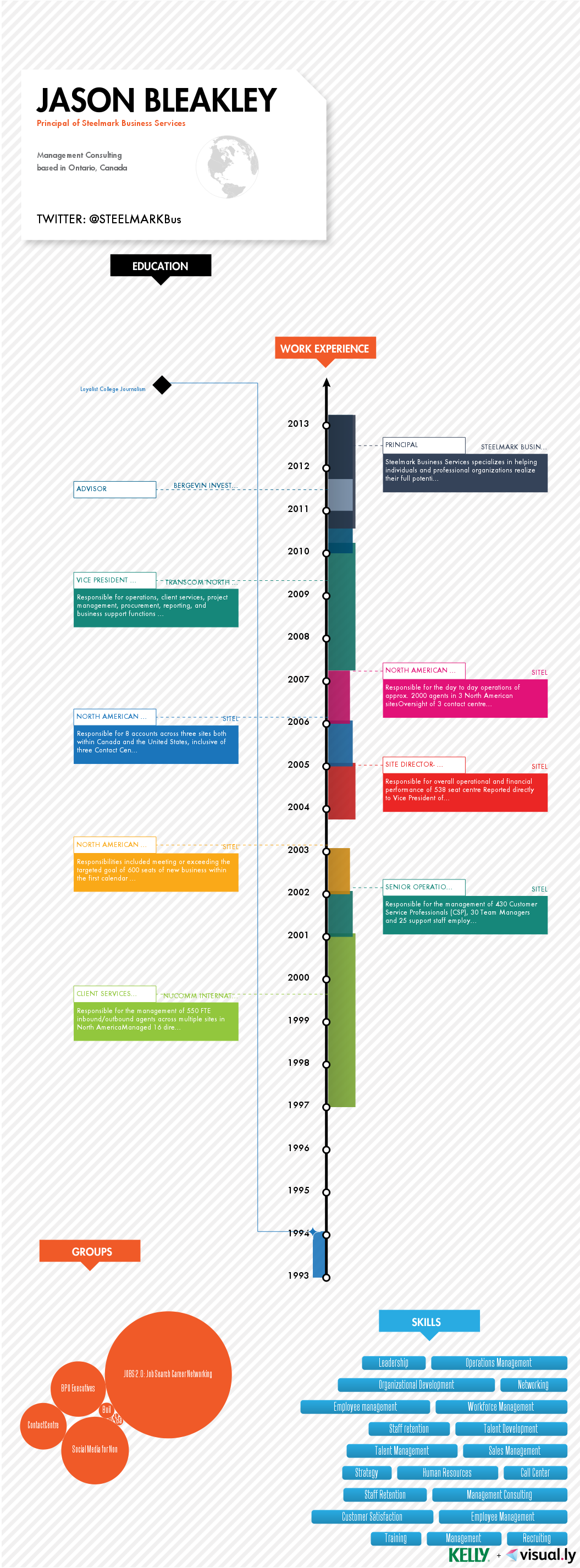 A visual timeline of Jason\'s career. Follow him on Twitter ...