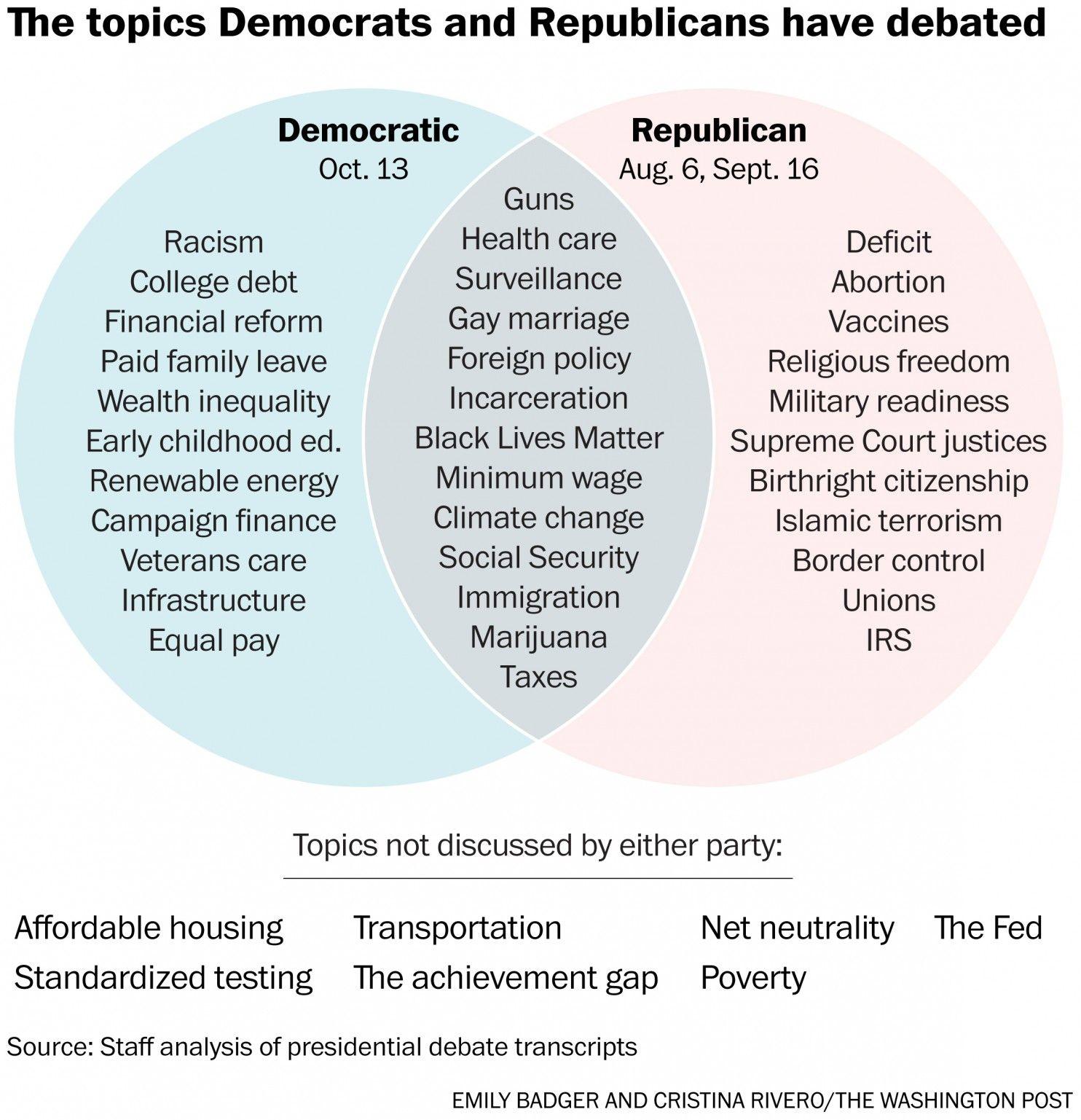 A Handy Venn Diagram Of The Very Different Debates