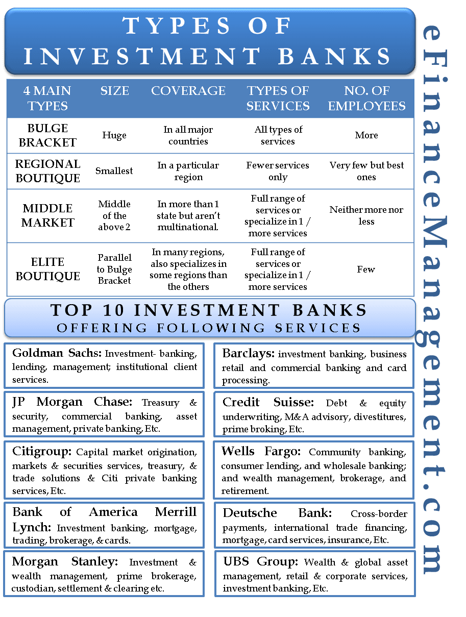 Types of Investment Banks in 2020 (With images) Finance