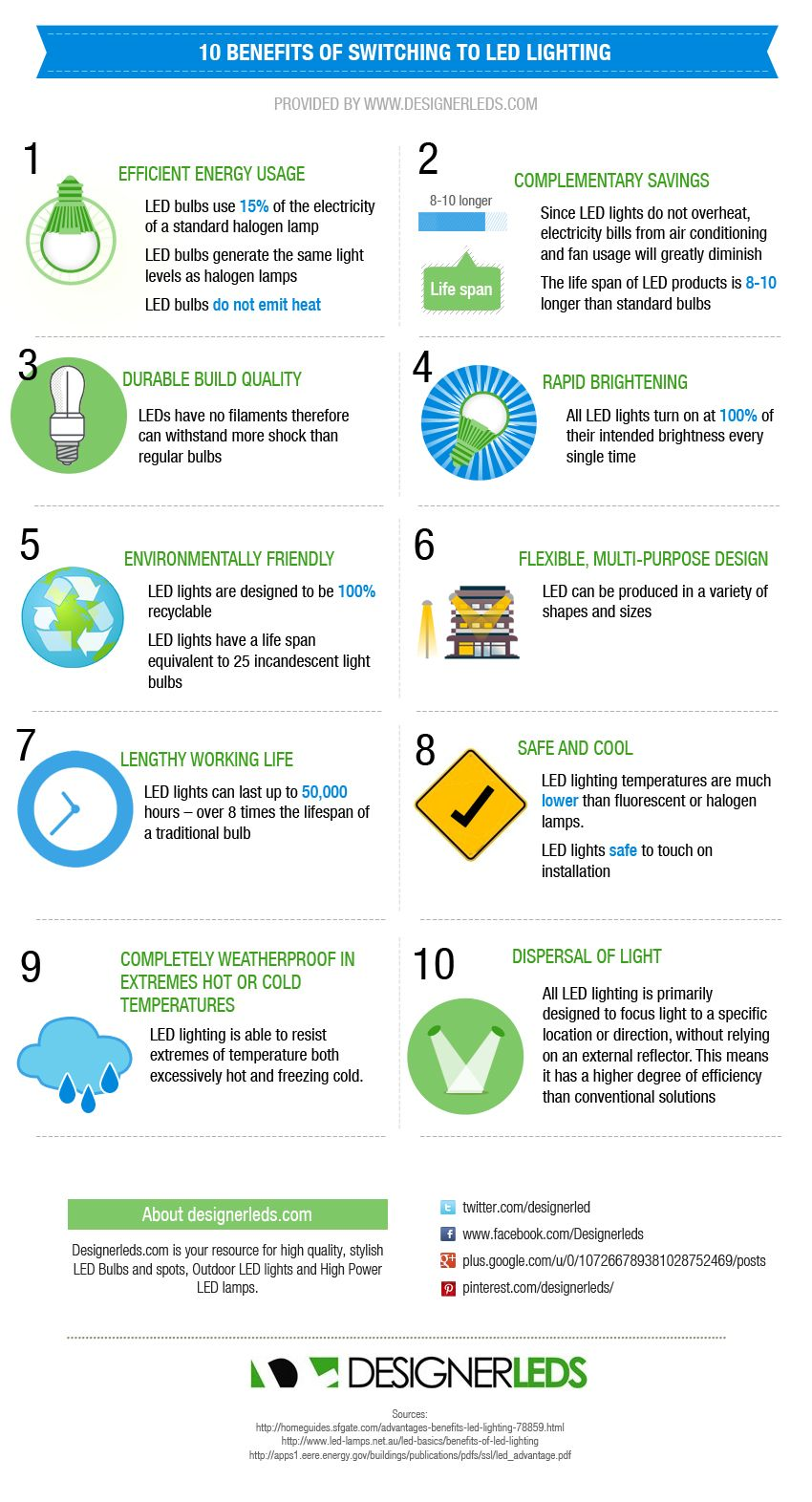 10 Benefits of LED Lighting {Infographic}