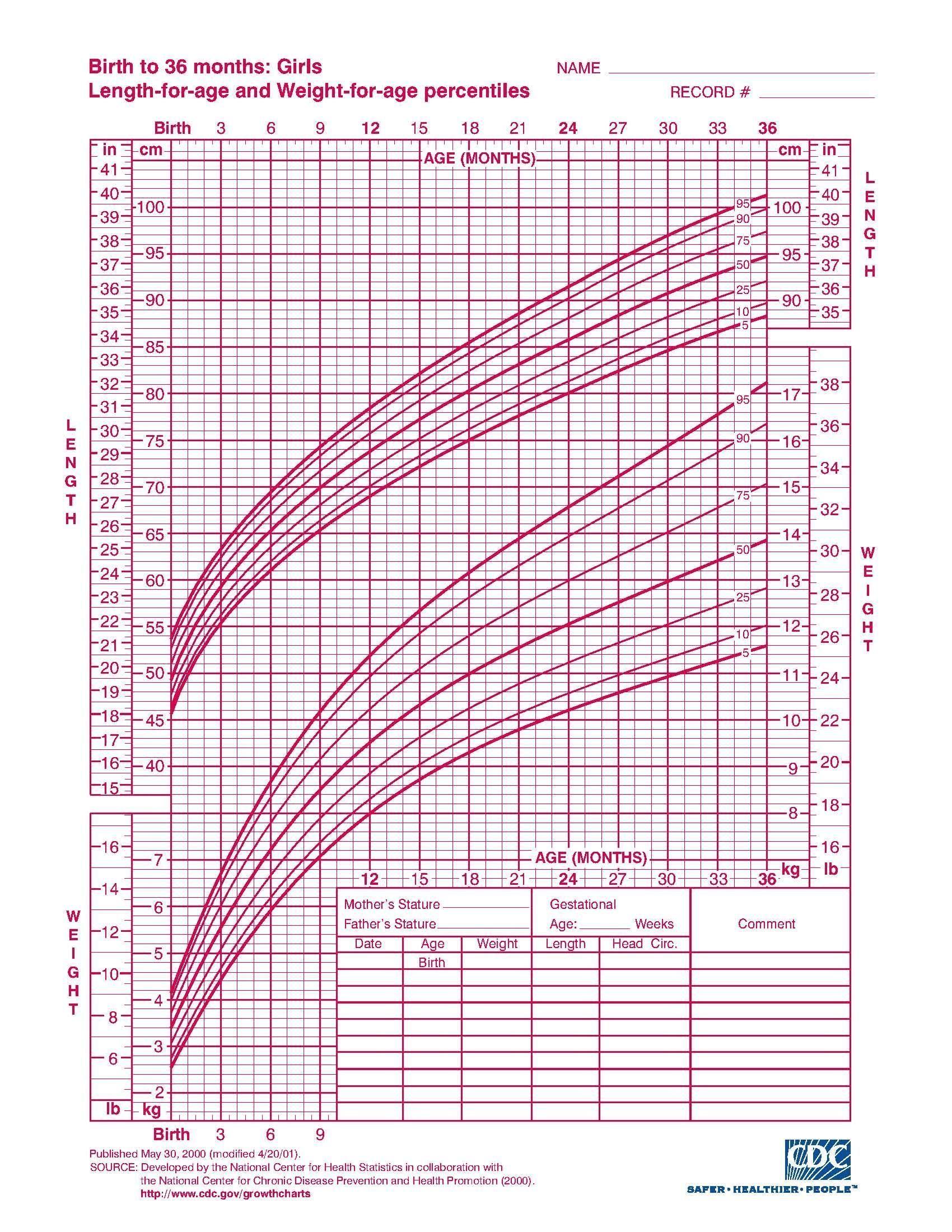 20 Printable Growth Chart Free   Baby growth chart, Pediatric ...