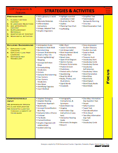 Heres A Chart Outlining Siop Strategies And Activities Siop