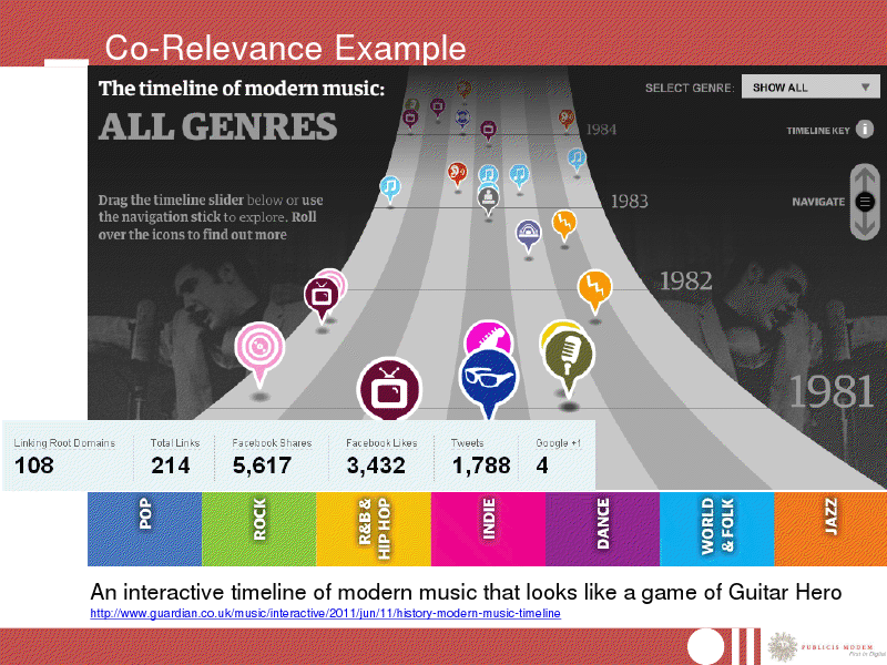 A History Of Modern Music The Timeline Modern Music Interactive Timeline Music