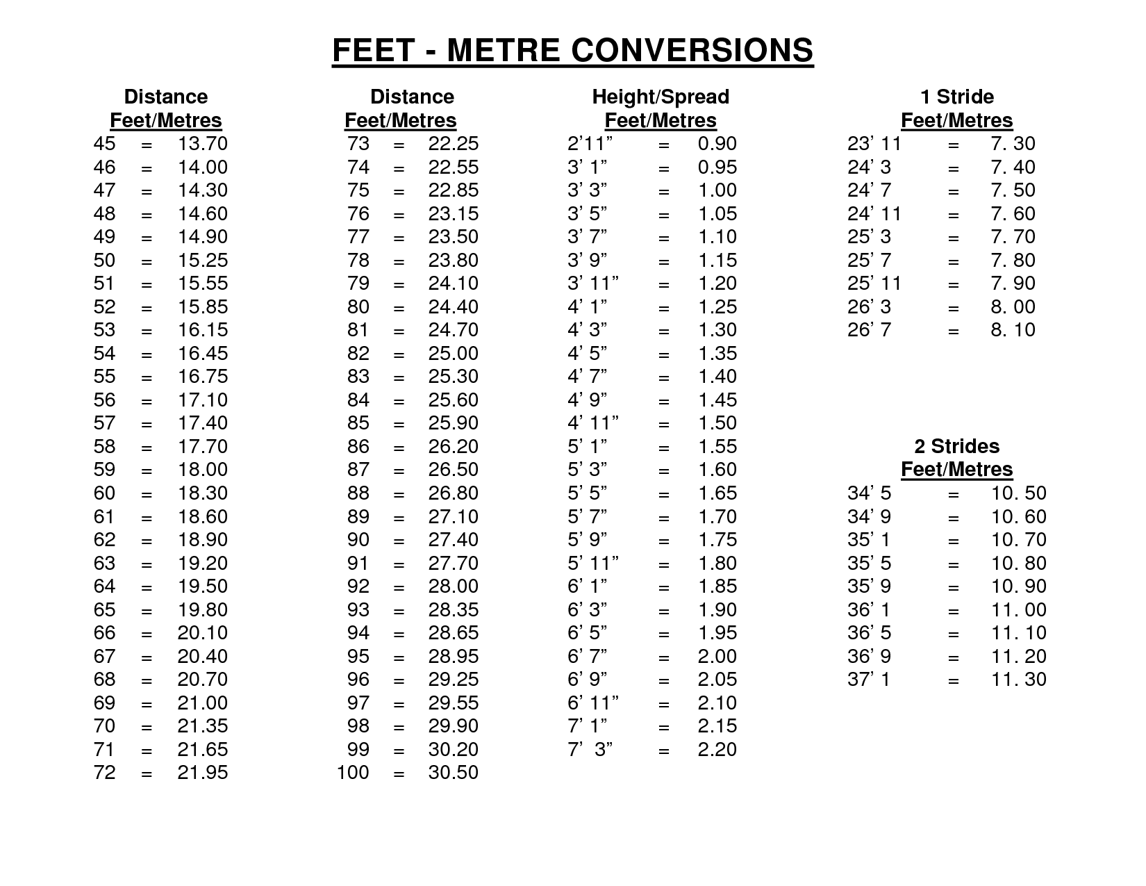 Height Feet to Inches Conversion Table | Stuff | Metric ...