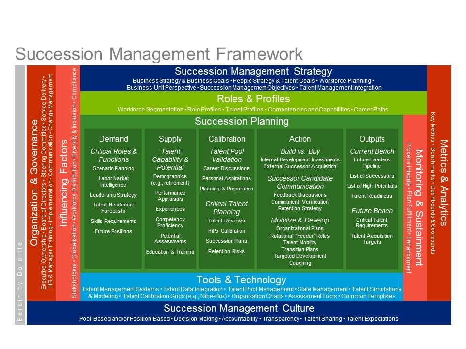 Succession Management FrameworkJpg   Organizational