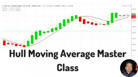 Hull Moving Average Masterclass Trading And Investing 360 Degree