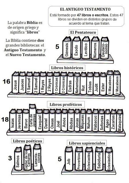 El Rincón de las Melli: Los Libros de la Biblia para colorear ...