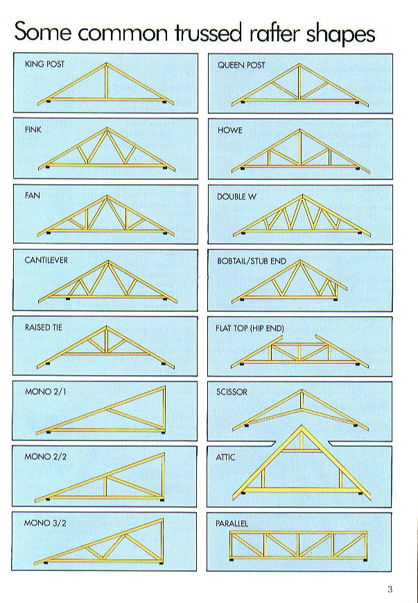 Roof terminology roof pinterest for Building terms with pictures
