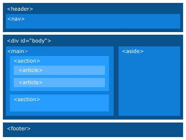 Some of the new structural elements introduced by HTML5 ...
