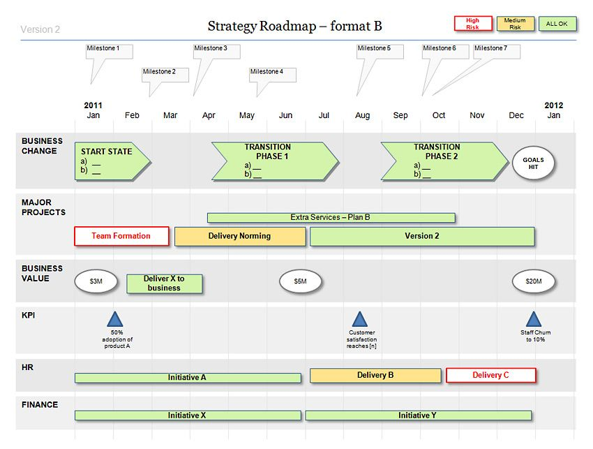 Powerpoint Strategy Roadmap Template | Template and Patterns