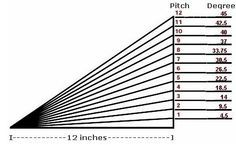 Roof Pitch Calculator Degree Equivalents For Roof Pitches Shed Roof Building A Shed Roof Pitched Roof