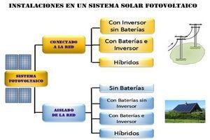 En Resumen Son Las Instalaciones De Sistema Solar Fotovoltaica Instalacion De Paneles Solares Paneles Solares Instalacion