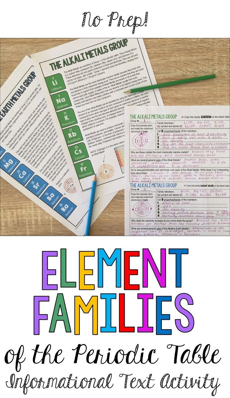 Element families of the periodic table informational text activity give your students a visual introduction to the families of the periodic table this product urtaz Gallery
