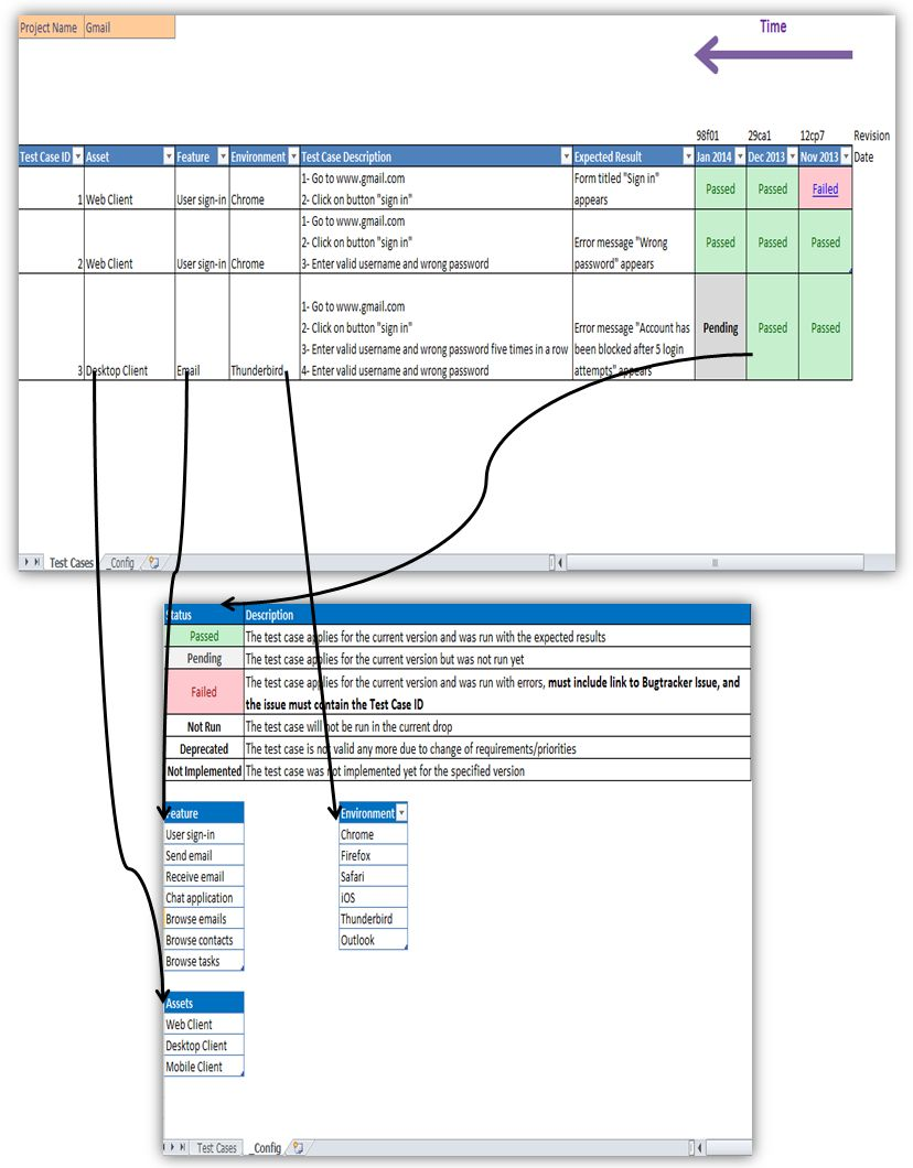 The Amusing Software Testing Weekly Status Report Template In Testing Daily Status Report Template Images Excel Templates Project Status Report Report Template