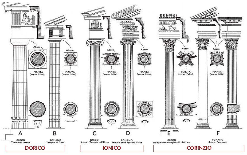 Tipologie Di Colonne E Capitelli