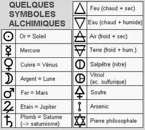 Idée tattoo: Tableaux de reconnaissance des symboles alchimiques.
