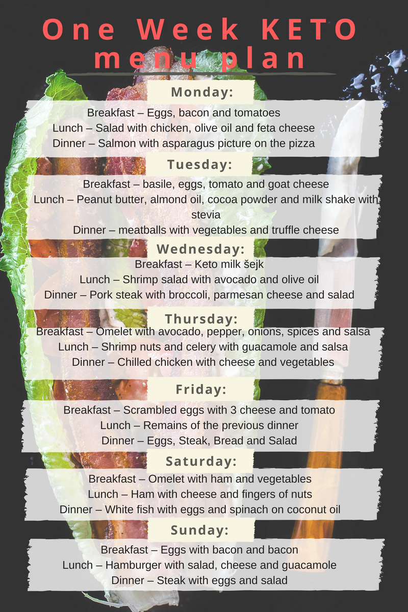 keto diet week of menus