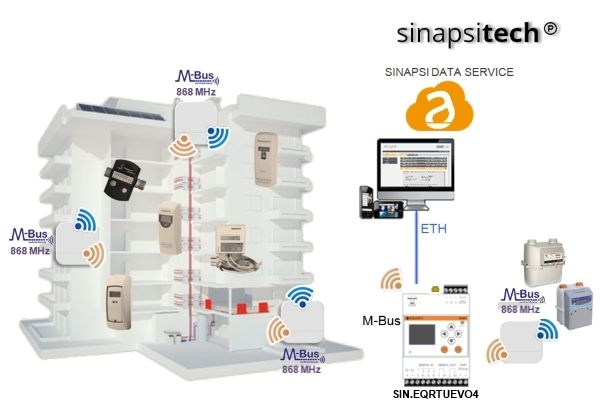 EQUOBOX Soluzione SMART EVO wireless M-Bus composta da RTU-EVO e REPEATER wireless M-Bus 868MHz sinapsitech.EQUOBOX è la soluzione di SINAPSI per la contabilizzazione dell'energia. - SINAPSI SRL - Percorso Efficienza & Innovazione - MCE - Mostra Convegno Expocomfort