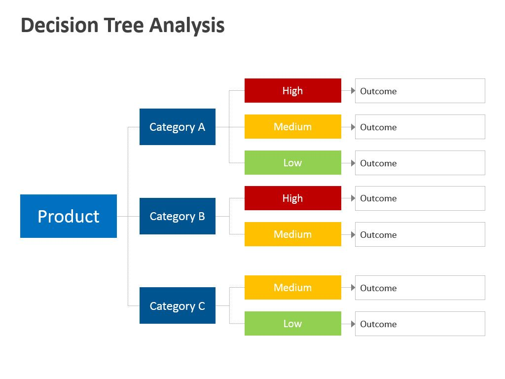 Editable Powerpoint Templates Decision Tree Analysis  Business