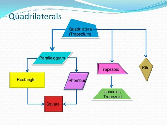 Quadrilaterals Definition And Classification Quadrilaterals Definitions Math Tutor