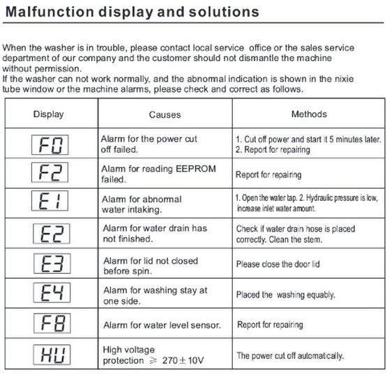 Midea Top Load Washer Error Codes Chart Washer Dryer