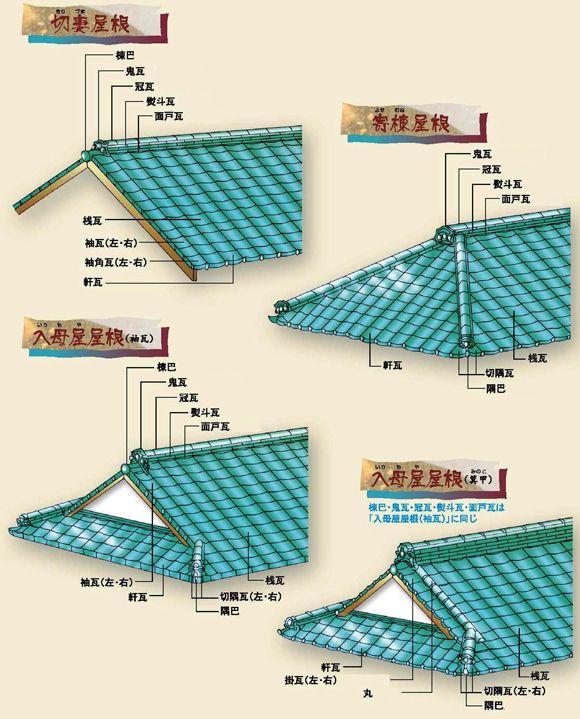 様々な屋根の形説明図 Inne 2019 屋根 家の設計 家