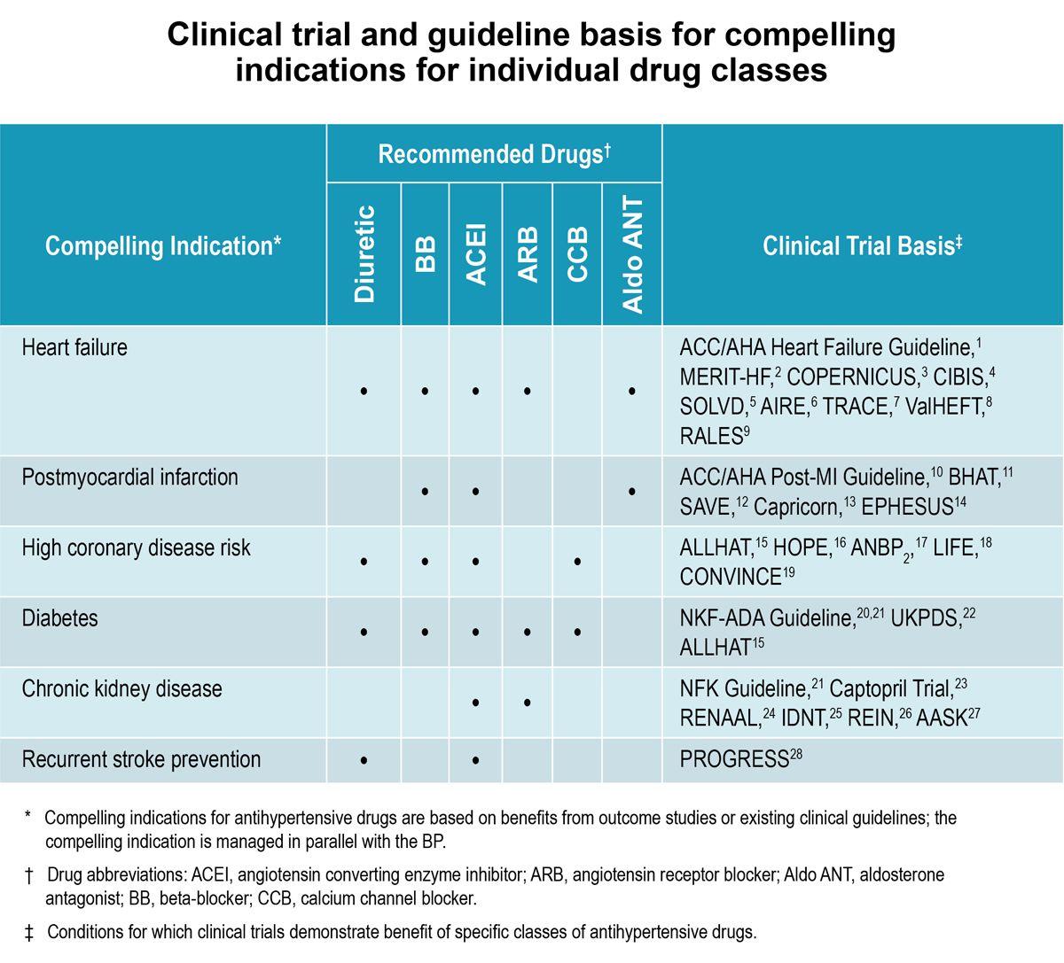 hypertension compelling indication drug chart naplex visuals charts
