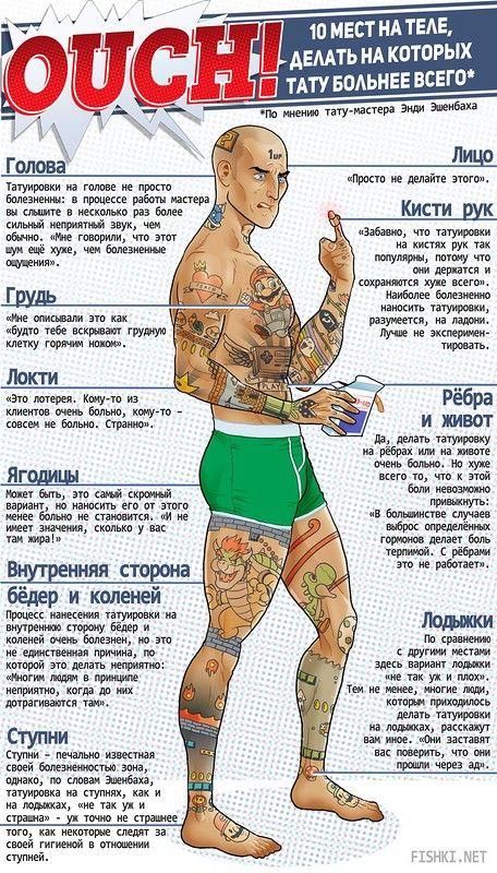 болевые места для тату - Поиск в Google