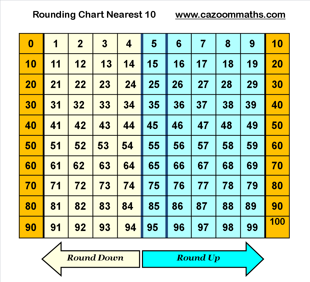 Rounding Chart To Nearest Ten Math Helper Math Fractions Worksheets Math Worksheet