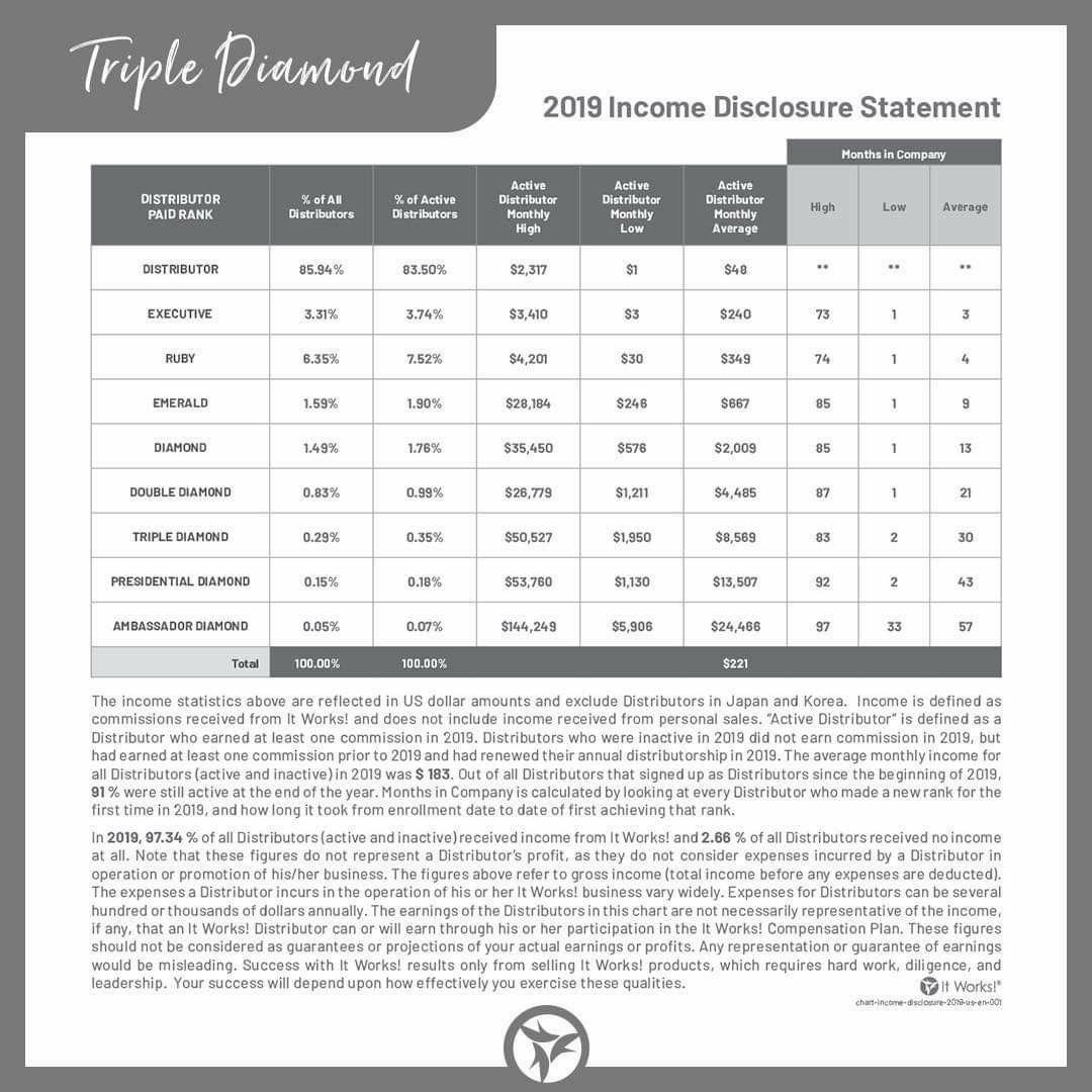 Pin On Itworks Income Disclosure Statement Ids