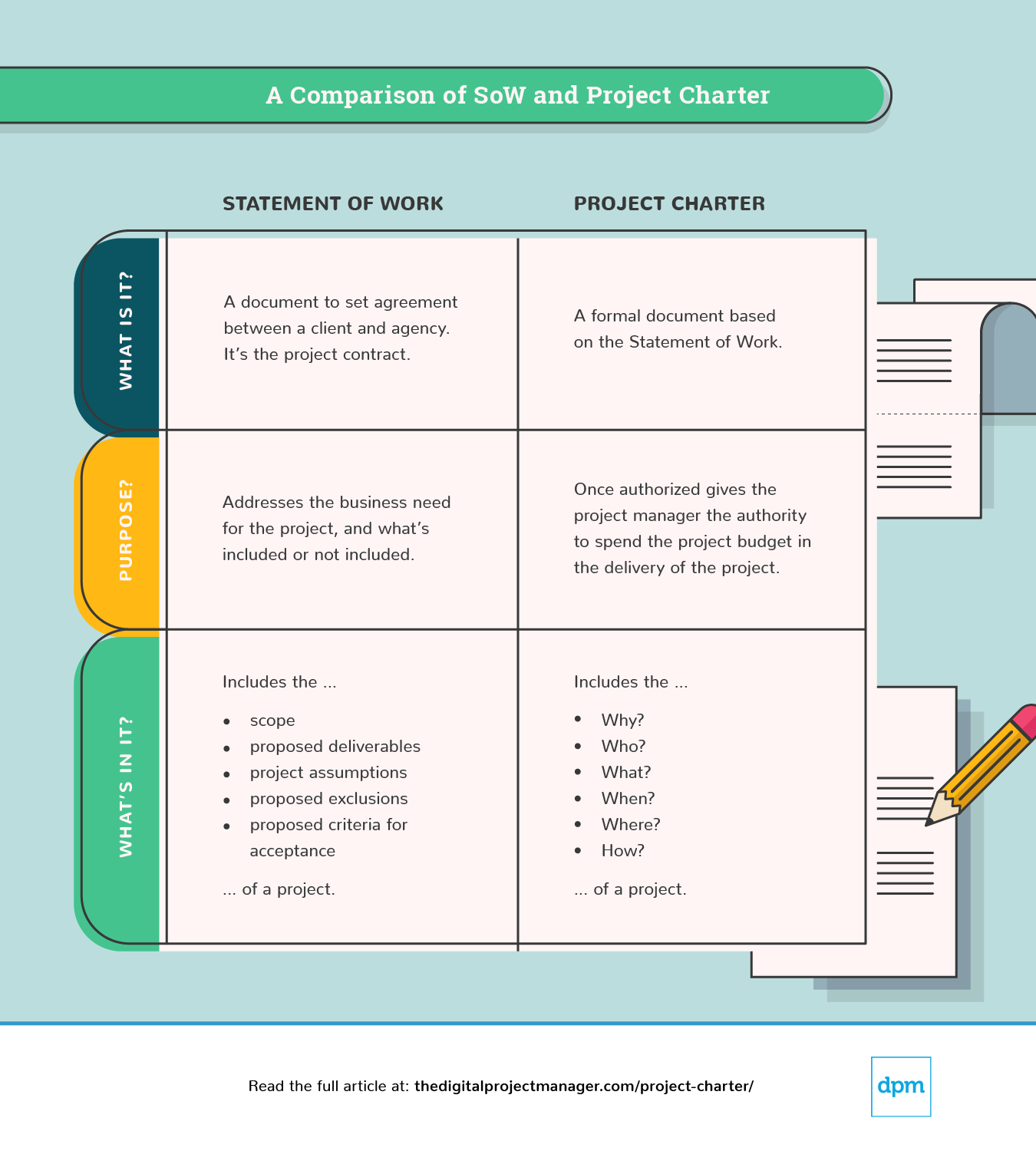 Write A Project Charter: How-To Guide, Examples & Template