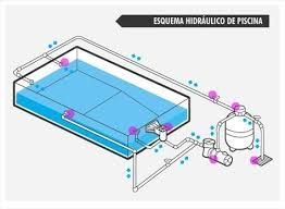 Resultado de imagen de instalacion piscina casas con for Piscinas hinchables pequenas baratas