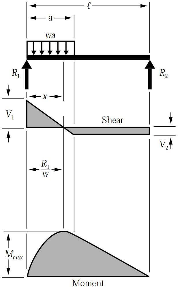 shear and moment diagrams distributed load diagram of series parallel circuits force bending for uniformly on simply supported beam