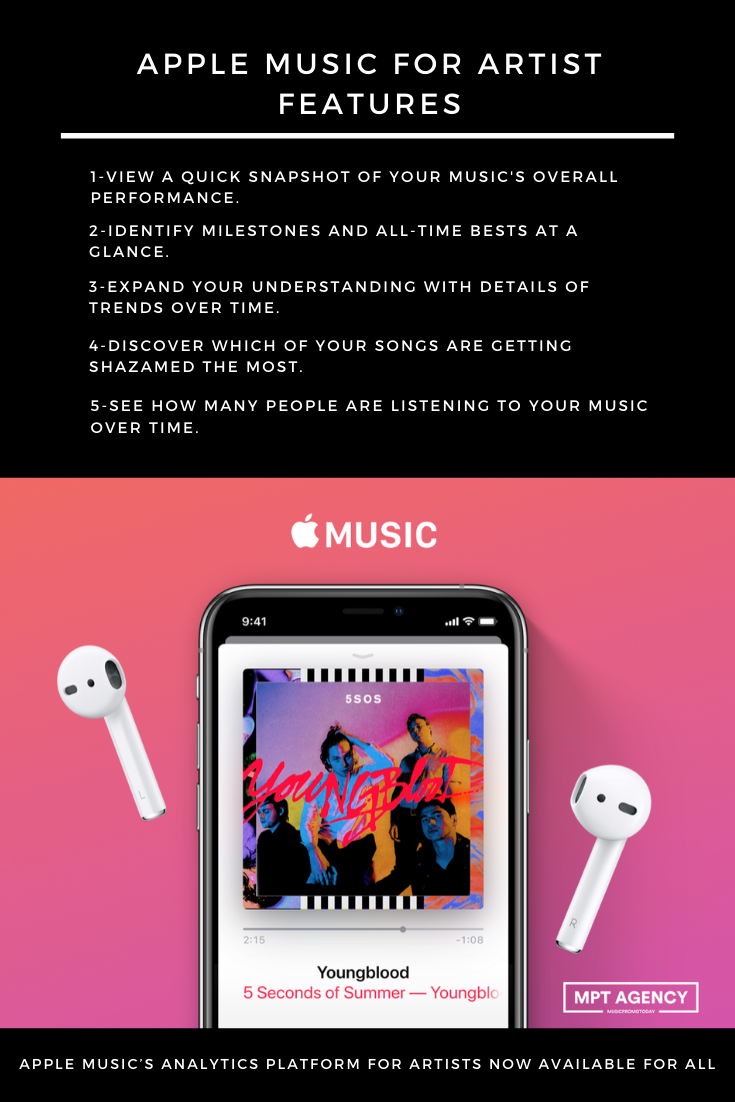 MusicPromoToday Apple Music's Analytics Platform is