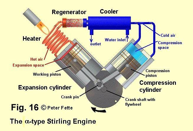 Stirling_AlphaConfiguration Mechanisms Stirling engine
