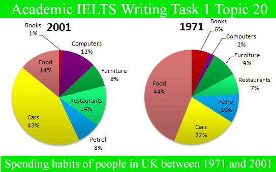 Free Academic Ielts Writing Task 1 Practice Test High Score Model Essays Page 4 Writing Tasks Ielts Writing Ielts