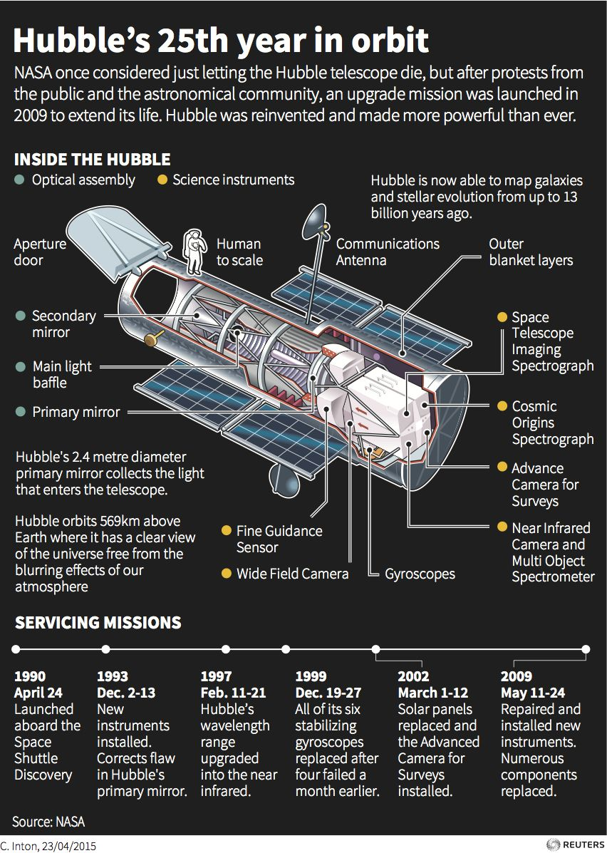 hubble's 25 years in orbit | Reuters GOTD | May 2015 ...