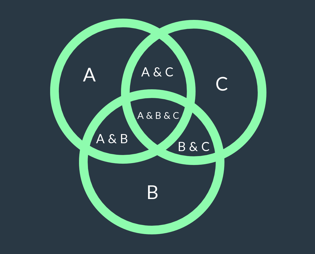 Solving Problems With Venn Diagrams