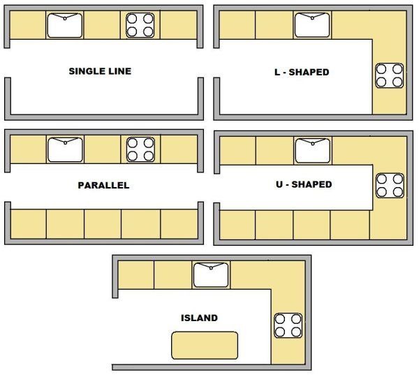 Types Of Kitchen Layout The Most Common Layouts Include One Wall Galley U Shaped G