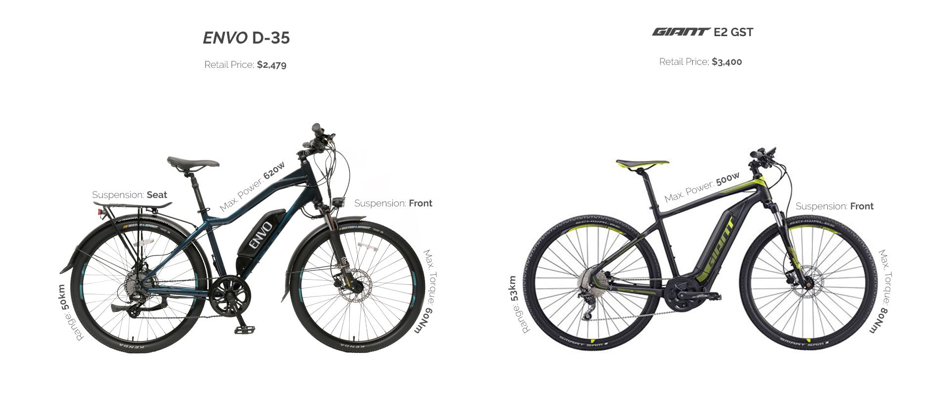 Envo D35 2020 Electric Bike Vs Giant Explore E 2 Gts In 2020