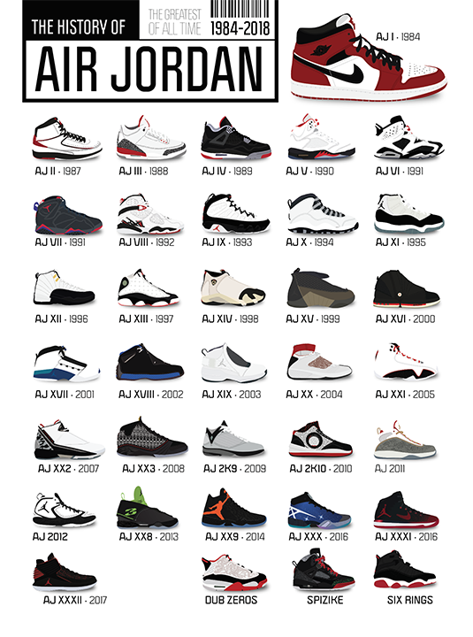 History of Air Jordan Sneakers | Nike jordan schuhe, Air