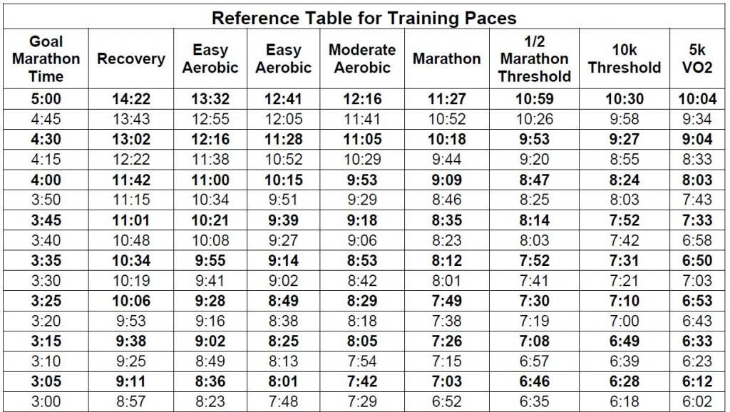 Hansons Half Marathon Training Paces