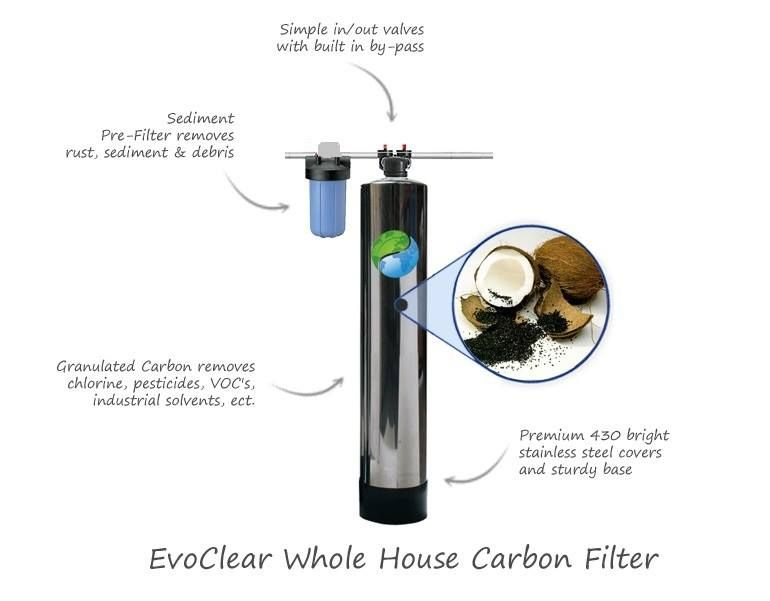 Filter Smart offers a whole house water filters. Then we