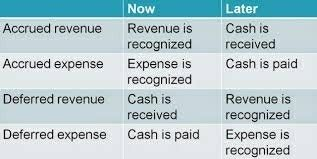Deferrals In Accrual Accounting Is Any Account Where The Asset Or
