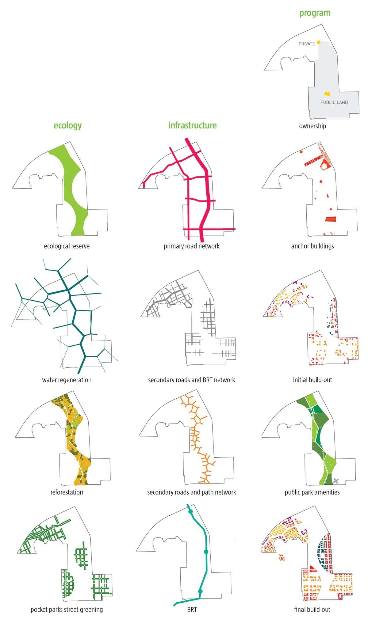 Urban Design Diagram On Pinterest Urban Analysis
