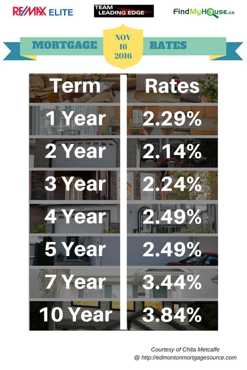 EDMONTON MORTGAGE RATES NOV 16 2016